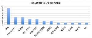 第一回KiCad講習会アンケート結果